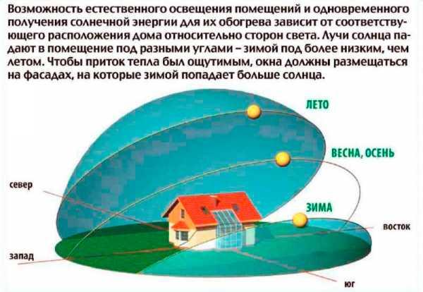 СНиП Строительные нормы и правила